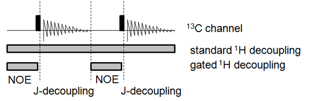 Gated Decoupled Nmr Spectrum