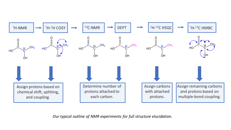 Typical Outline Of NMR Experiments For Structure Elucidation