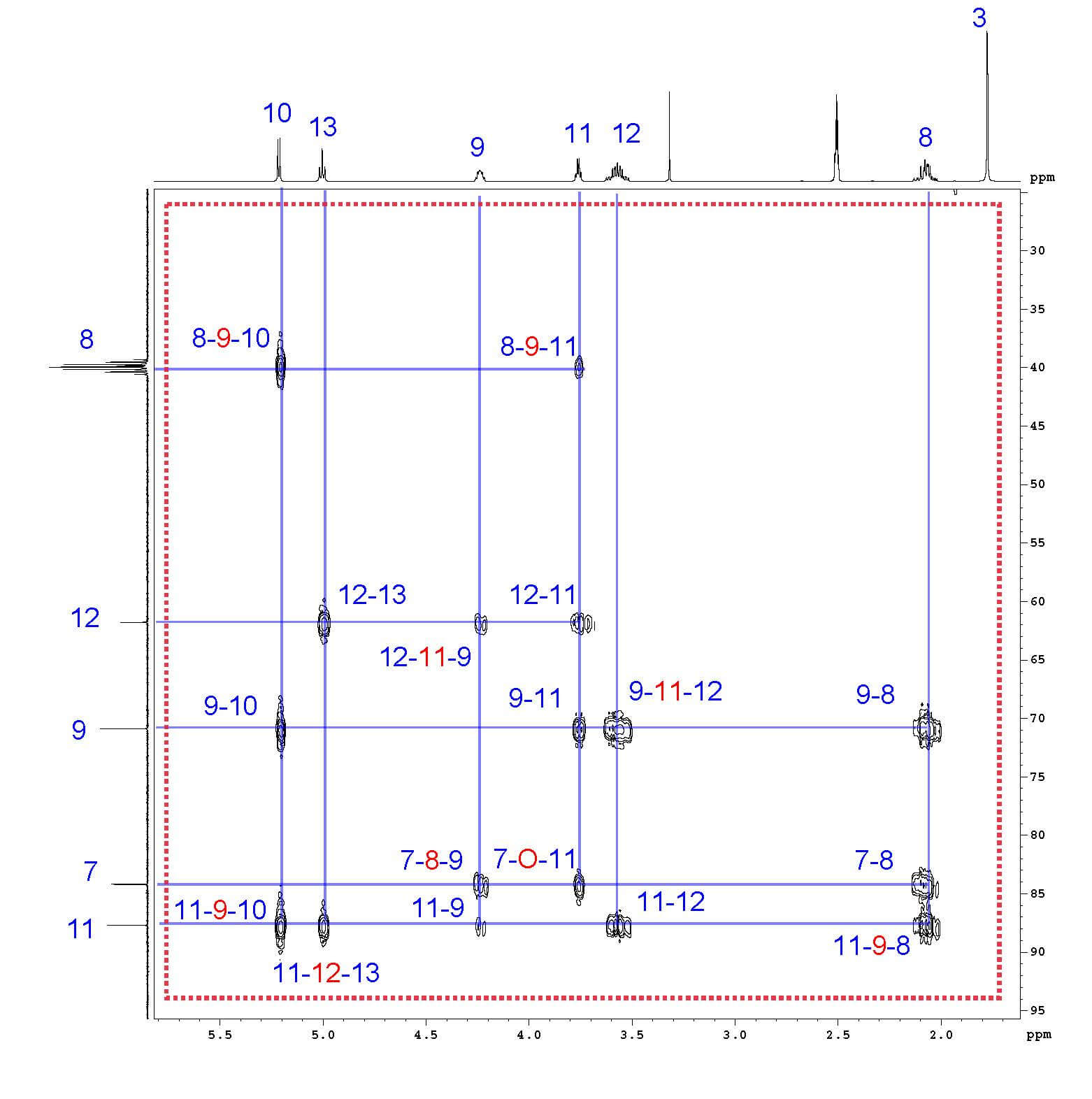 A Step-By-Step Guide to 1D and 2D NMR Interpretation